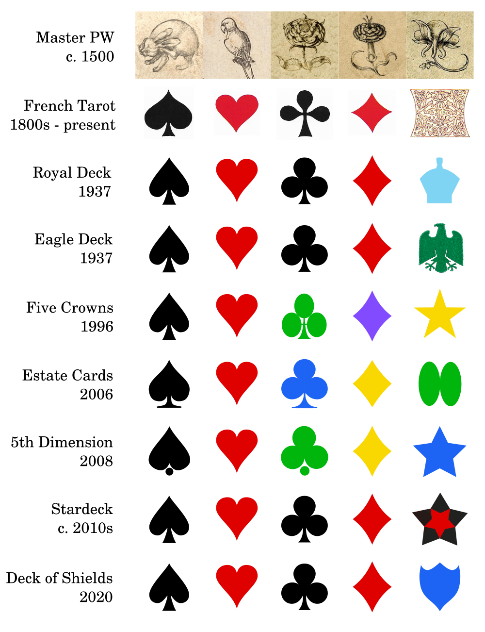 History of decks of playing cards with five suits