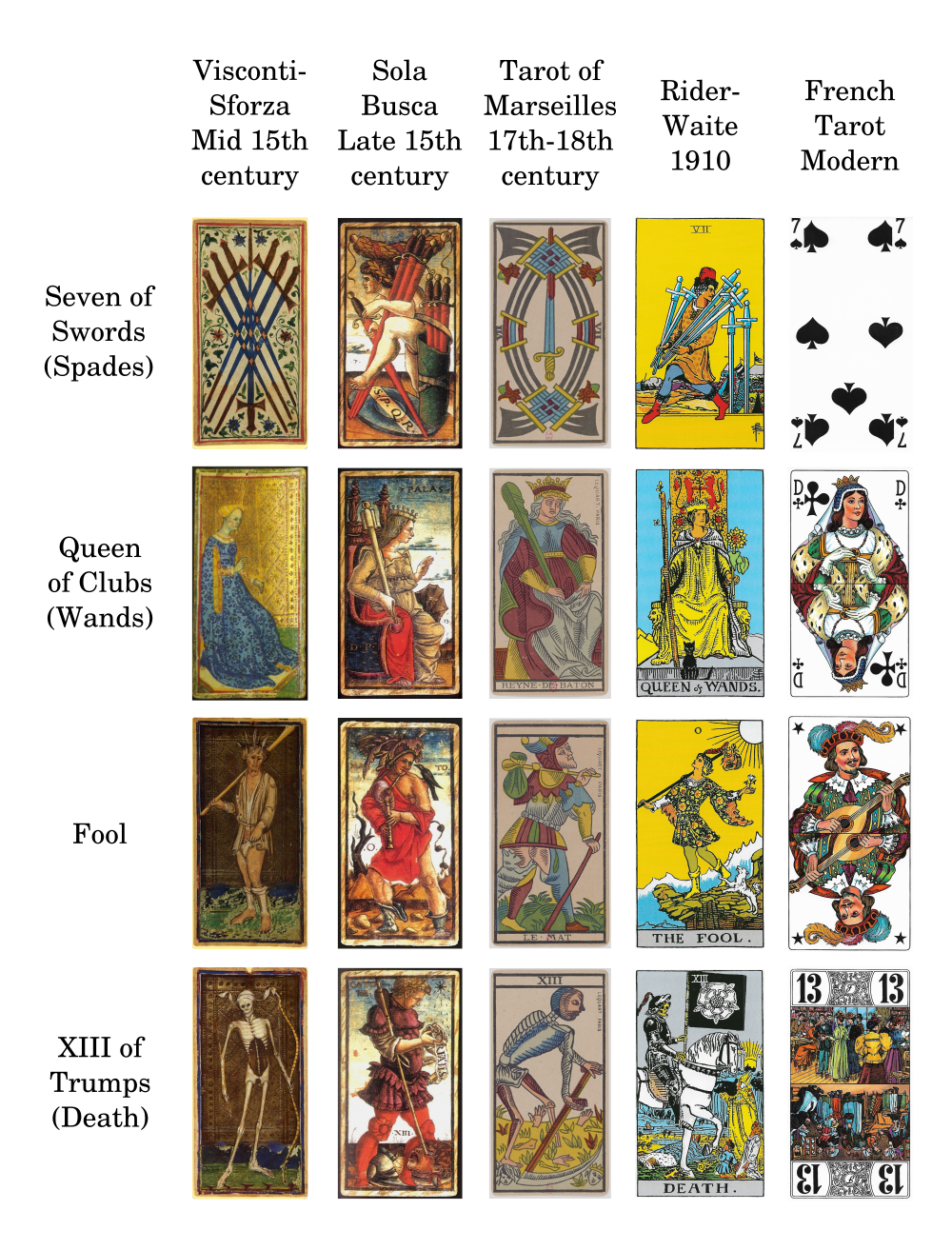 Evolution of Tarot cards
